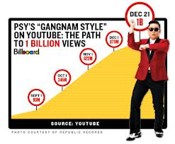 Gangnam Style on Youtube